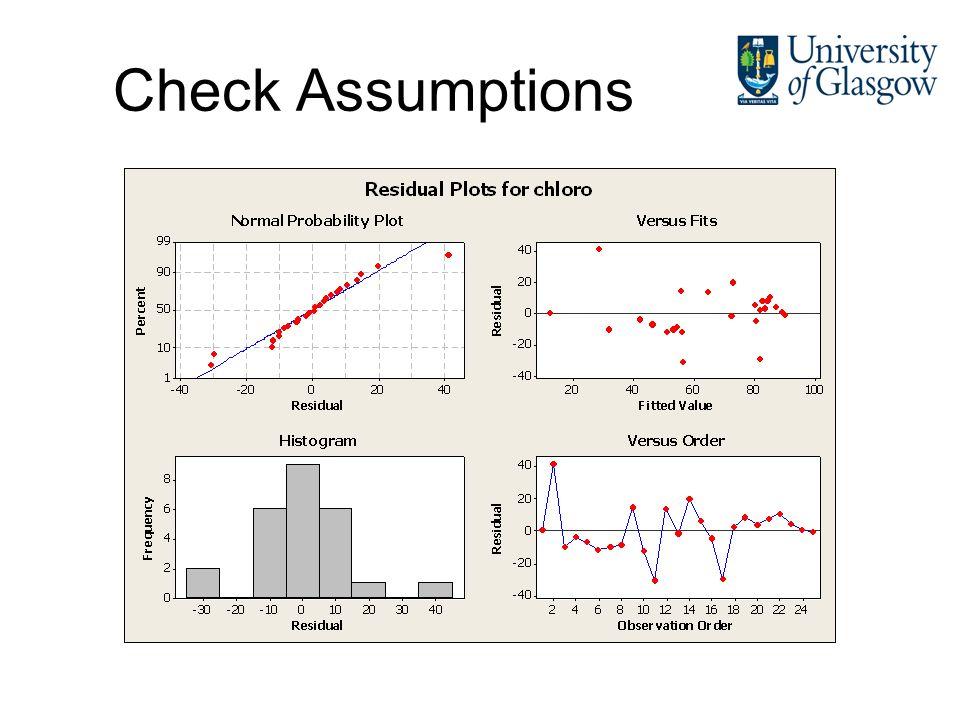 Check Assumptions