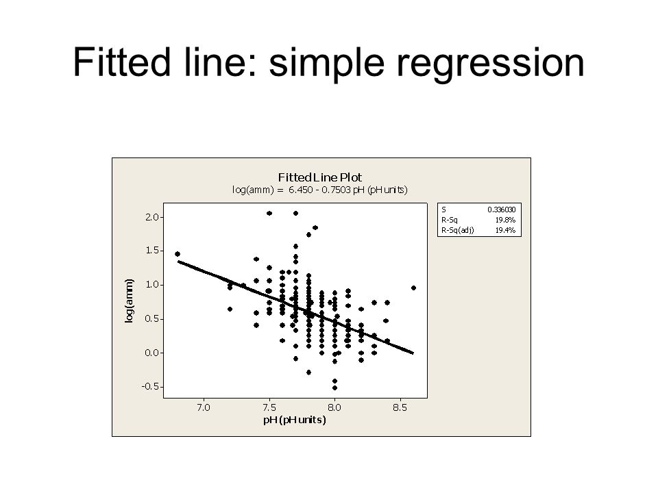Fitted line: simple regression