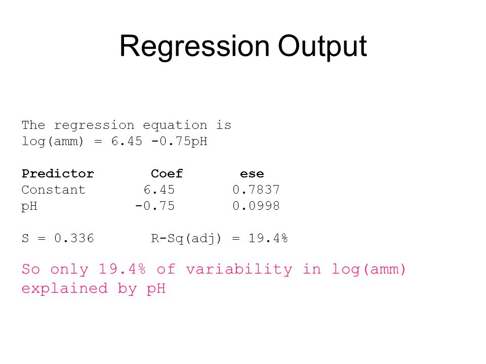 Regression Output The regression equation is log(amm) = 6.45 -0.75pH Predictor Coef ese Constant 6.45 0.7837 pH -0.75 0.0998 S = 0.336 R-Sq(adj) = 19.