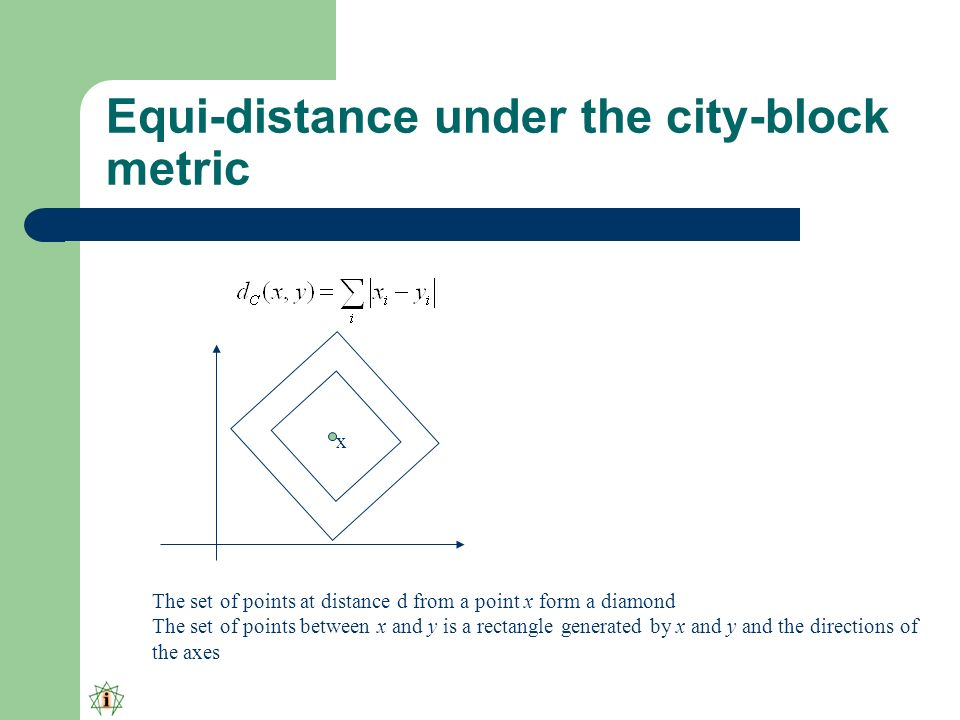 Equi-distance under the city-block metric The set of points at distance d from a point x form a diamond The set of points between x and y is a rectangle generated by x and y and the directions of the axes x