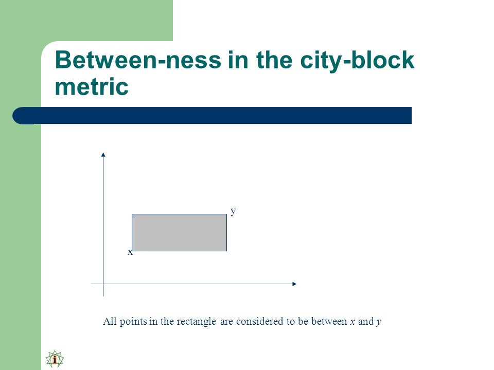 Between-ness in the city-block metric x y All points in the rectangle are considered to be between x and y