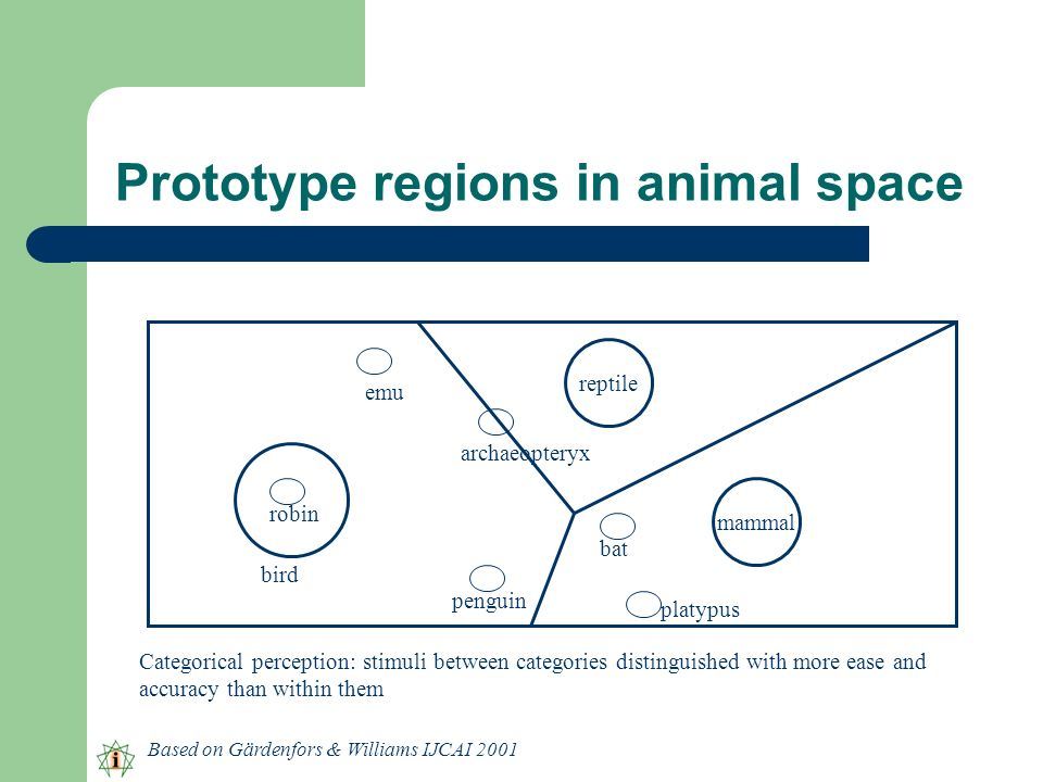 Prototype regions in animal space reptile mammal bat platypus penguin bird robin emu archaeopteryx Based on Gärdenfors & Williams IJCAI 2001 Categorical perception: stimuli between categories distinguished with more ease and accuracy than within them