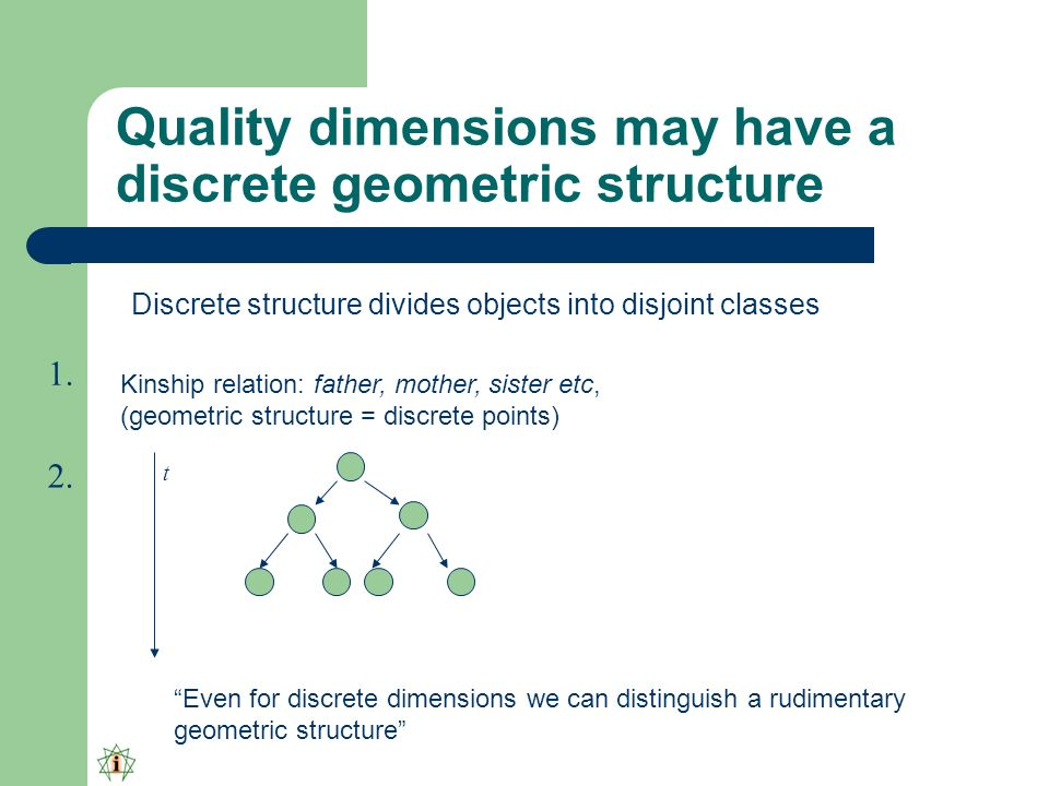 Quality dimensions may have a discrete geometric structure Discrete structure divides objects into disjoint classes Kinship relation: father, mother, sister etc, (geometric structure = discrete points) Even for discrete dimensions we can distinguish a rudimentary geometric structure 1.