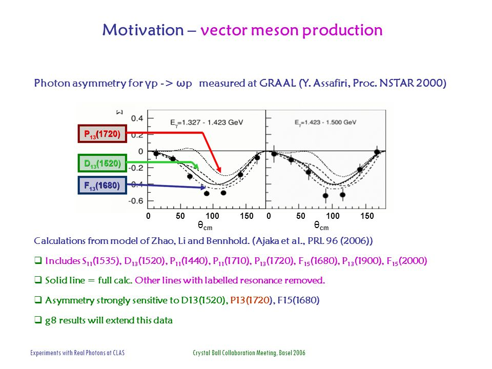 Experiments with Real Photons at CLAS Crystal Ball Collaboration Meeting, Basel 2006 Motivation – vector meson production 0 50 100 150 θ cm Photon asymmetry for γ p -> ω p measured at GRAAL (Y.