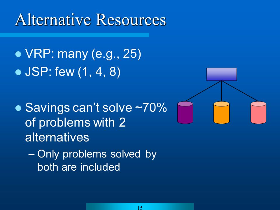 15 Alternative Resources VRP: many (e.g., 25) JSP: few (1, 4, 8) Savings cant solve ~70% of problems with 2 alternatives –Only problems solved by both are included