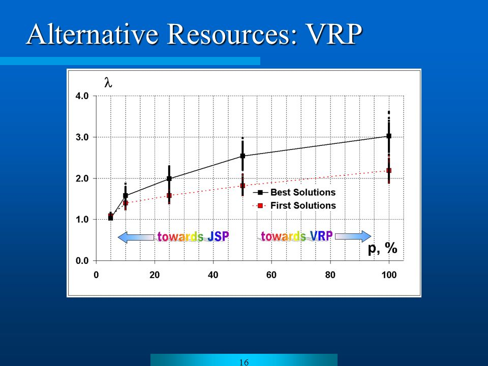 16 Alternative Resources: VRP
