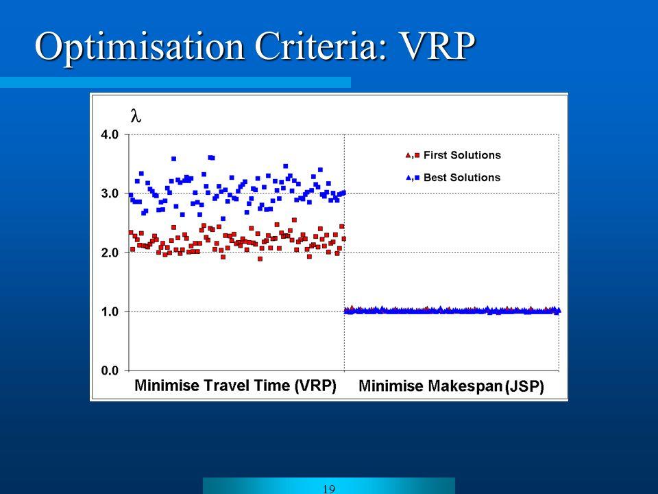 19 Optimisation Criteria: VRP