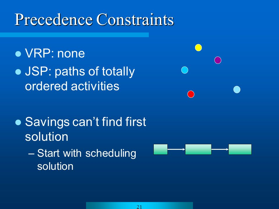 21 Precedence Constraints VRP: none JSP: paths of totally ordered activities Savings cant find first solution –Start with scheduling solution