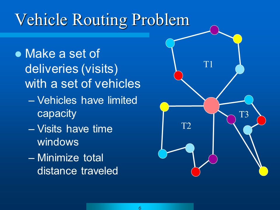 6 Vehicle Routing Problem T1 T2 T3 Make a set of deliveries (visits) with a set of vehicles –Vehicles have limited capacity –Visits have time windows –Minimize total distance traveled