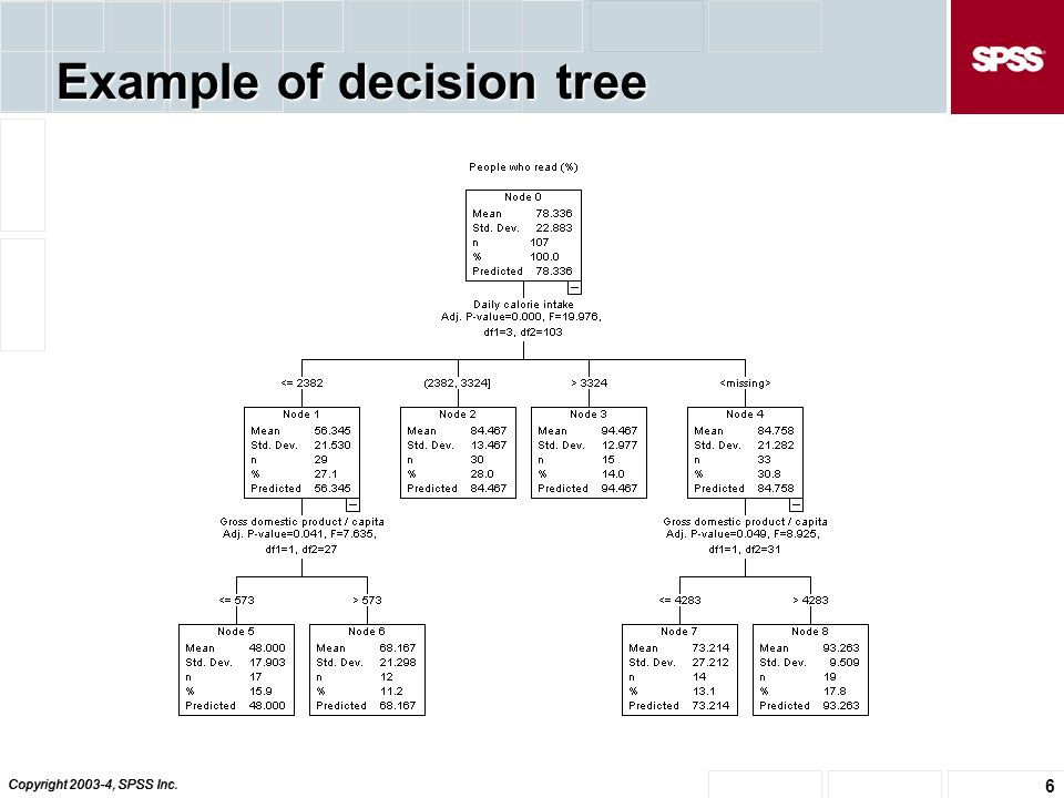 Copyright , SPSS Inc. 6 Example of decision tree