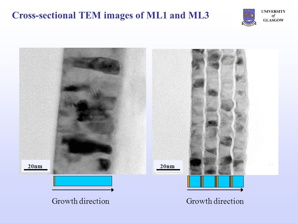 Cross-sectional TEM images of ML1 and ML3 20nm Growth direction 20nm Growth direction