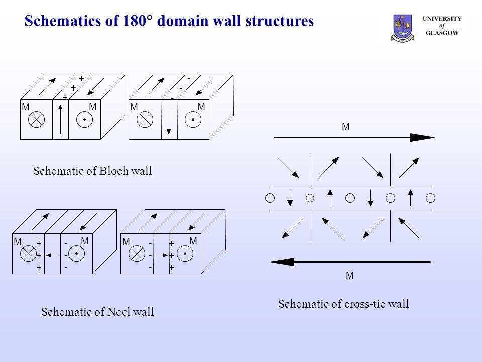Easy and hard axis magnetisation reversals – ML3 +33 Oe+25 Oe+13 Oe0 Oe-33 Oe 2 m easy axis HaHa CoFe 10 nm NiFe Al 2 O 3 +33 Oe -30 Oe -5 Oe +1 Oe+14 Oe easy axis HaHa 2 m H c 2.8 Oe