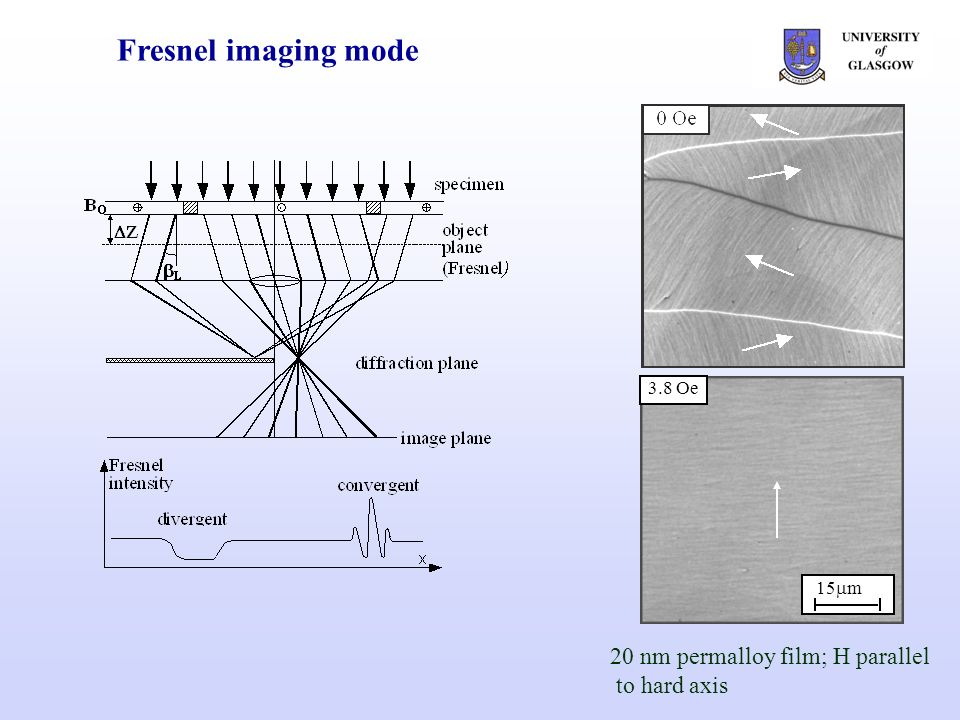 Fresnel imaging mode 20 nm permalloy film; H parallel to hard axis 15 m 3.8 Oe