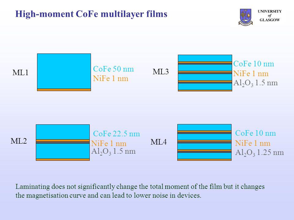 CoFe 50 nm NiFe Easy and hard axis magnetisation reversals – ML1 easy axis HaHa -20Oe +25Oe -13Oe -14Oe 3 m -15Oe easy axis HaHa -10Oe -8Oe +41Oe +10Oe +3Oe 3 m H c 15 Oe