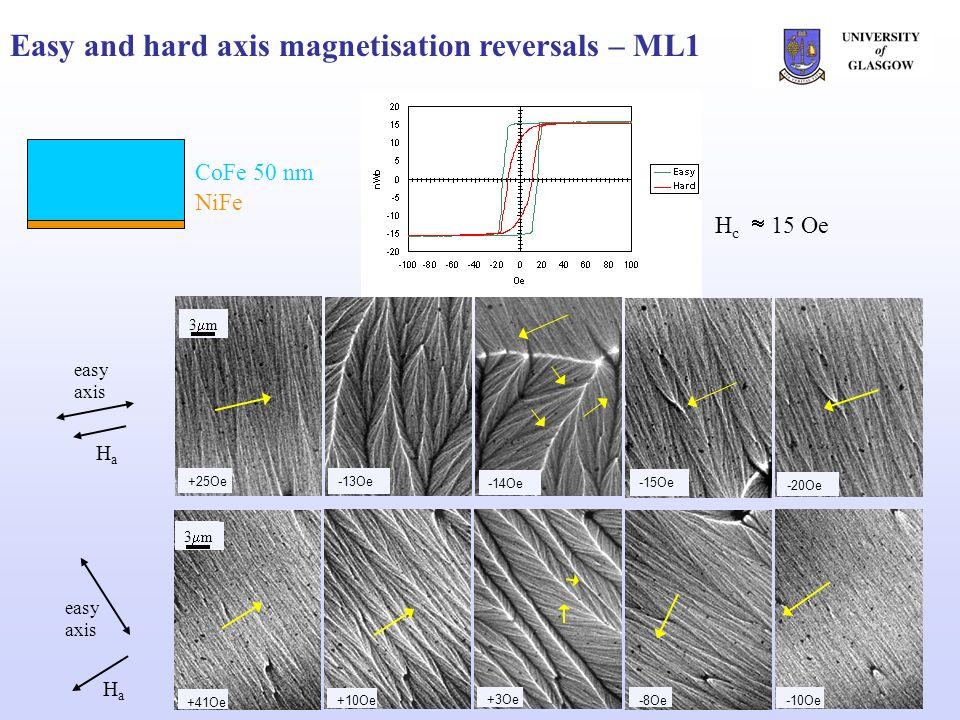 Easy and hard axis magnetisation reversals – ML2 +32 Oe+9 Oe-1 Oe-5 Oe-21 Oe 2 m easy axis HaHa CoFe 22.5 nm NiFe Al 2 O 3 +45 Oe -41 Oe -4 Oe -2 Oe +8 Oe easy axis HaHa 2 m H c 5.3 Oe
