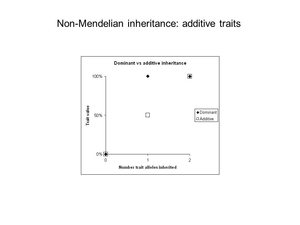Non-Mendelian inheritance: additive traits