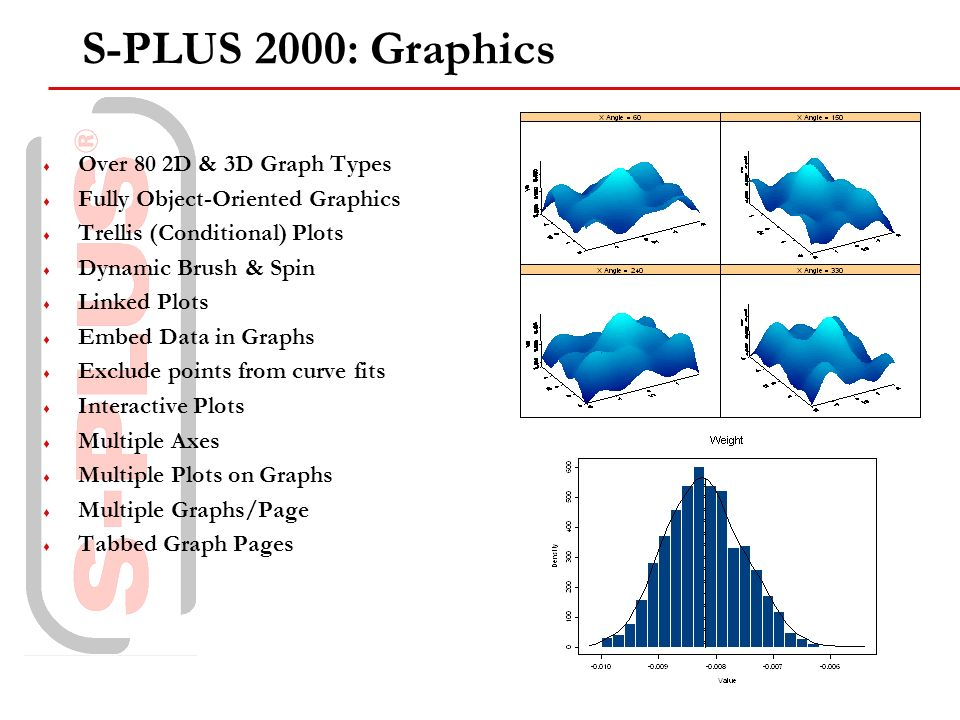 Over 80 2D & 3D Graph Types Fully Object-Oriented Graphics Trellis (Conditional) Plots Dynamic Brush & Spin Linked Plots Embed Data in Graphs Exclude points from curve fits Interactive Plots Multiple Axes Multiple Plots on Graphs Multiple Graphs/Page Tabbed Graph Pages S-PLUS 2000: Graphics