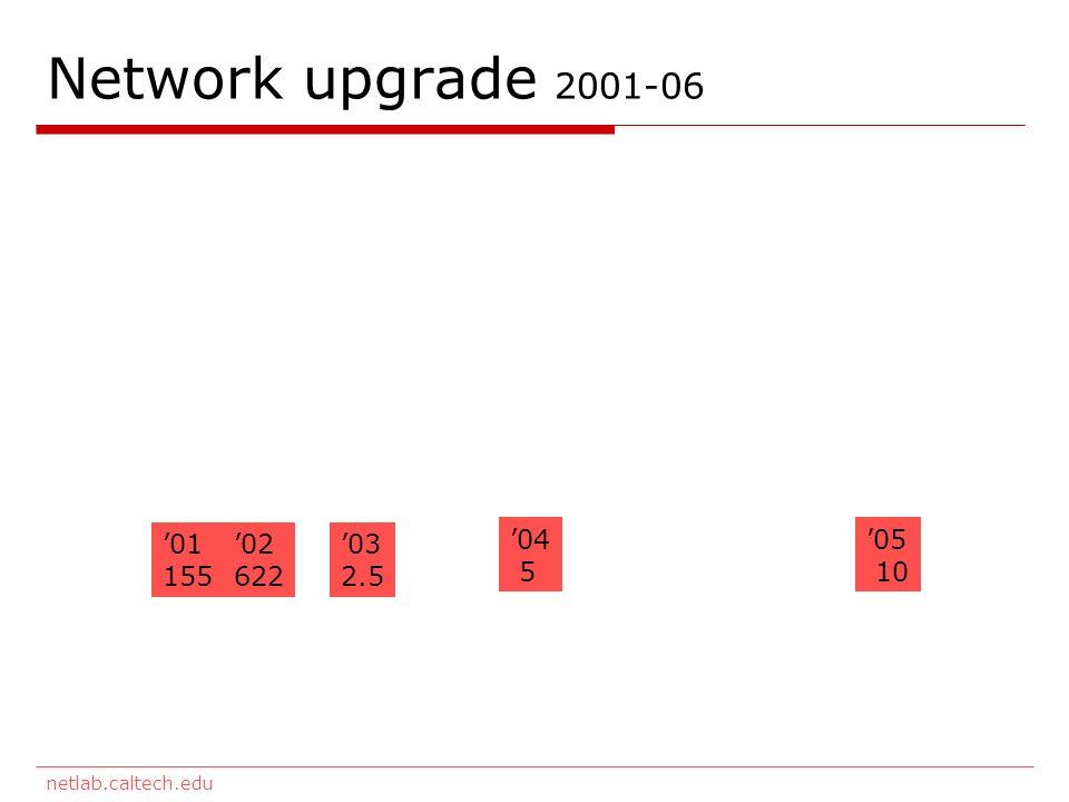 netlab.caltech.edu Network upgrade 2001-06 01 155 02 622 03 2.5 04 5 05 10