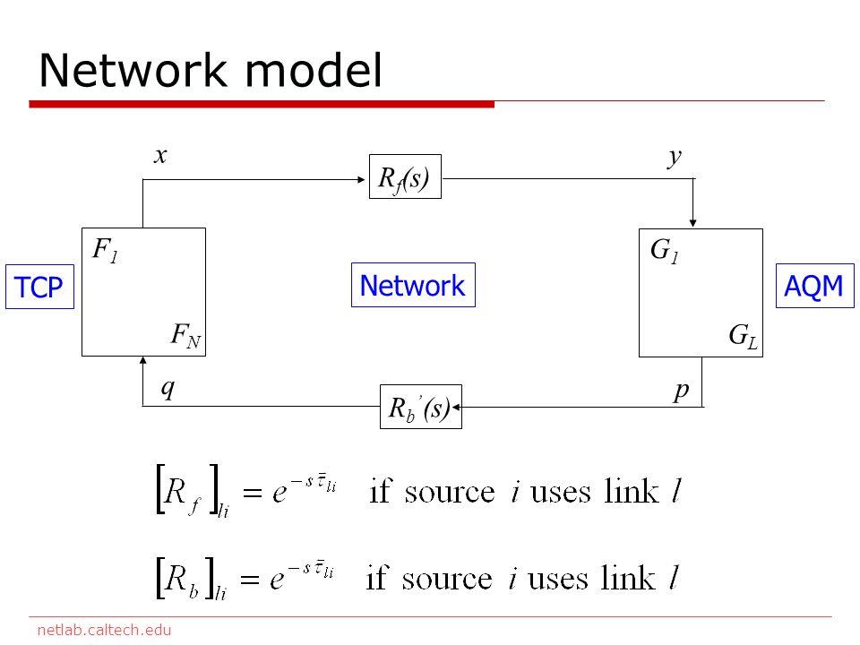 netlab.caltech.edu Network model F1F1 FNFN G1G1 GLGL R f (s) R b (s) TCP Network AQM x y q p