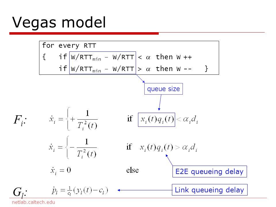 netlab.caltech.edu for every RTT { if W/RTT min – W/RTT < then W ++ if W/RTT min – W/RTT > then W -- } queue size Vegas model Fi:Fi: Gl:Gl: Link queueing delay E2E queueing delay