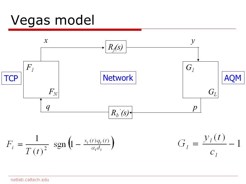 netlab.caltech.edu Vegas model F1F1 FNFN G1G1 GLGL R f (s) R b (s) TCP Network AQM x y q p