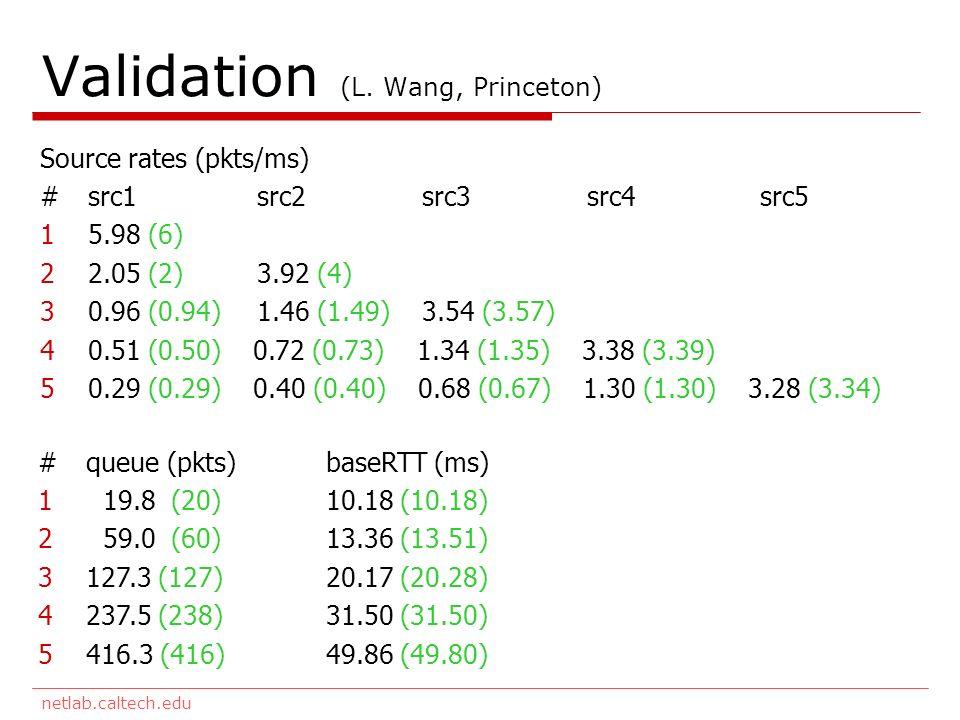 netlab.caltech.edu Validation (L. Wang, Princeton) Source rates (pkts/ms) #src1 src2 src3 src4 src5 15.98 (6) 22.05 (2) 3.92 (4) 30.96 (0.94) 1.46 (1.