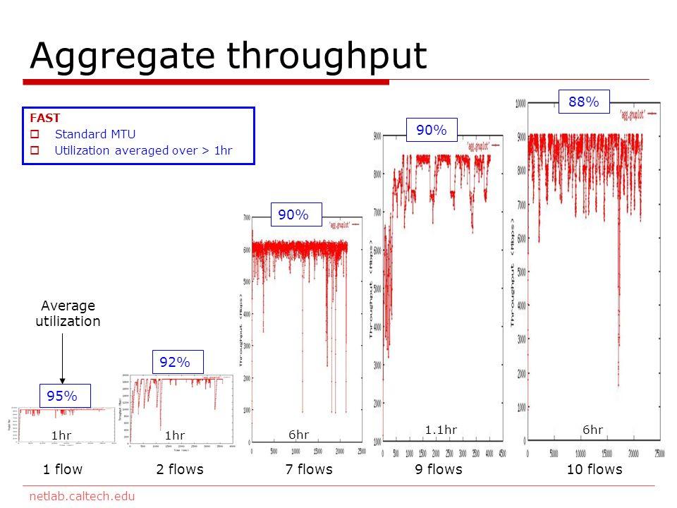 netlab.caltech.edu Aggregate throughput 1 flow 2 flows 7 flows 9 flows 10 flows Average utilization 95% 92% 90% 88% FAST Standard MTU Utilization averaged over > 1hr 1hr 6hr 1.1hr6hr