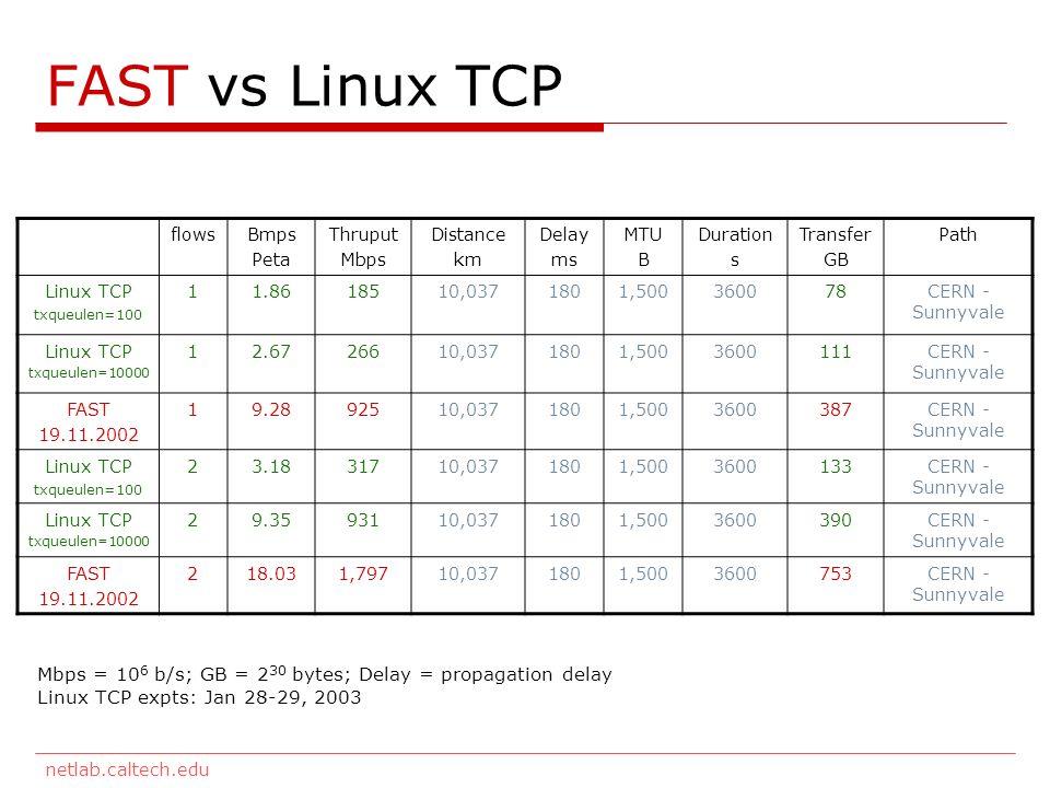 netlab.caltech.edu FAST vs Linux TCP flowsBmps Peta Thruput Mbps Distance km Delay ms MTU B Duration s Transfer GB Path Linux TCP txqueulen=100 11.8618510,0371801,500360078CERN - Sunnyvale Linux TCP txqueulen=10000 12.6726610,0371801,5003600111CERN - Sunnyvale FAST 19.11.2002 19.2892510,0371801,5003600387CERN - Sunnyvale Linux TCP txqueulen=100 23.1831710,0371801,5003600133CERN - Sunnyvale Linux TCP txqueulen=10000 29.3593110,0371801,5003600390CERN - Sunnyvale FAST 19.11.2002 218.031,79710,0371801,5003600753CERN - Sunnyvale Mbps = 10 6 b/s; GB = 2 30 bytes; Delay = propagation delay Linux TCP expts: Jan 28-29, 2003