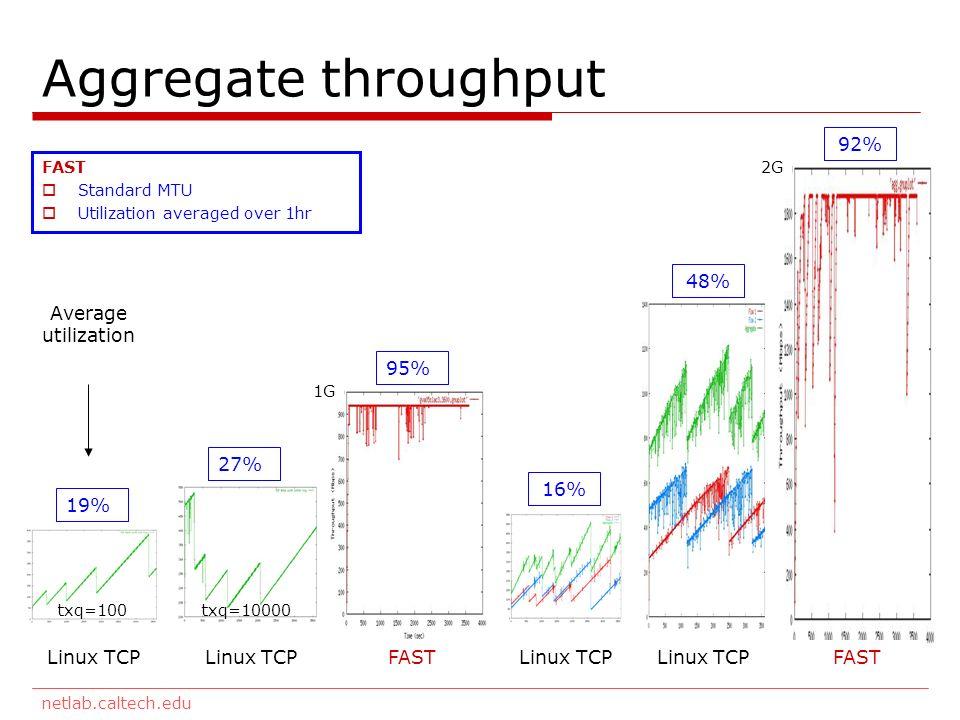 netlab.caltech.edu Aggregate throughput Linux TCP Linux TCP FAST Average utilization 19% 27% 92% FAST Standard MTU Utilization averaged over 1hr txq=100txq=10000 95% 16% 48% Linux TCP Linux TCP FAST 2G 1G