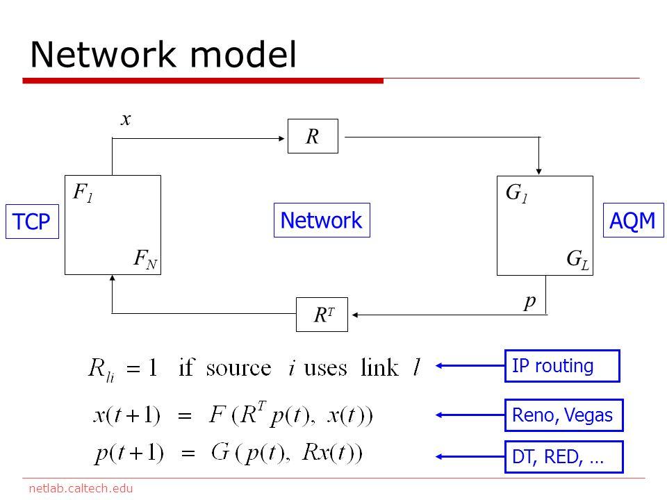 netlab.caltech.edu Network model F1F1 FNFN G1G1 GLGL R R T TCP Network AQM x y q p Reno, Vegas DT, RED, … IP routing