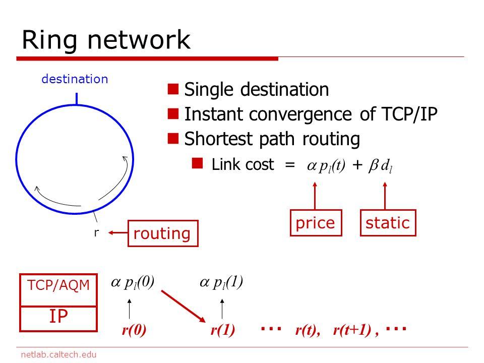 netlab.caltech.edu Ring network destination r Single destination Instant convergence of TCP/IP Shortest path routing Link cost = p l (t) + d l pricestatic TCP/AQM IP r(0) p l (0) r(1) p l (1) … r(t), r(t+1), … routing