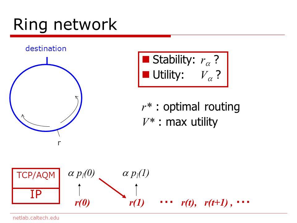 netlab.caltech.edu Ring network destination r TCP/AQM IP r(0) p l (0) r(1) p l (1) … r(t), r(t+1), … Stability: r ? Utility: V ? r* : optimal routing