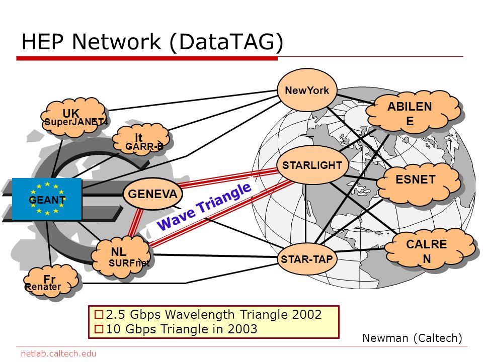 netlab.caltech.edu HEP Network (DataTAG) NL SURFnet GENEVA UK SuperJANET4 ABILEN E ESNET CALRE N It GARR-B GEANT NewYork Fr Renater STAR-TAP STARLIGHT Wave Triangle 2.5 Gbps Wavelength Triangle 2002 10 Gbps Triangle in 2003 Newman (Caltech)