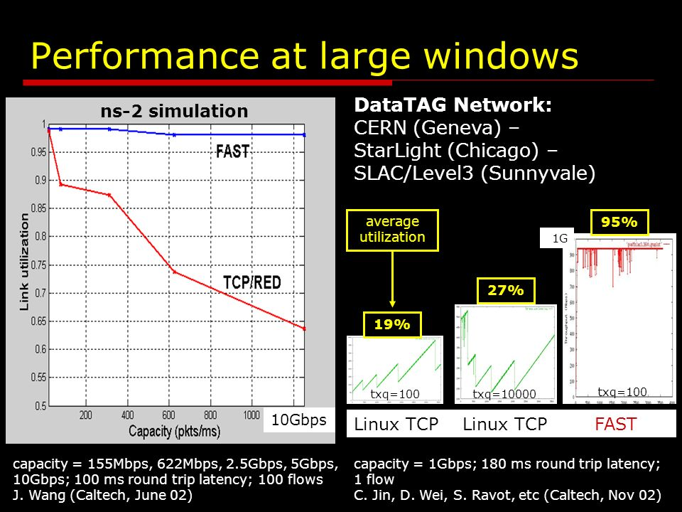 netlab.caltech.edu FASTLinux throughput loss queue STCPHSTCP Dynamic sharing on Dummynet capacity = 800Mbps delay=120ms 14 flows iperf throughput Linux 2.4.x (HSTCP: UCL) 30min