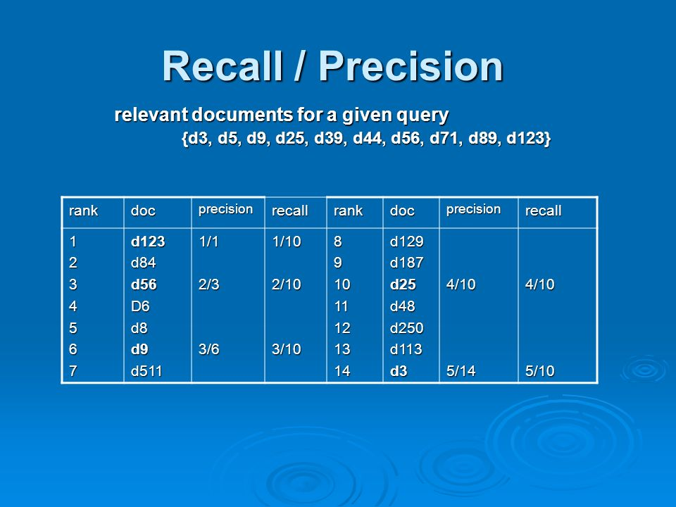 Recall / Precision relevant documents for a given query {d3, d5, d9, d25, d39, d44, d56, d71, d89, d123} rankdocprecisionrecallrankdocprecisionrecall 1234567d123d84d56D6d8d9d5111/12/33/61/102/103/10891011121314d129d187d25d48d250d113d34/105/144/105/10
