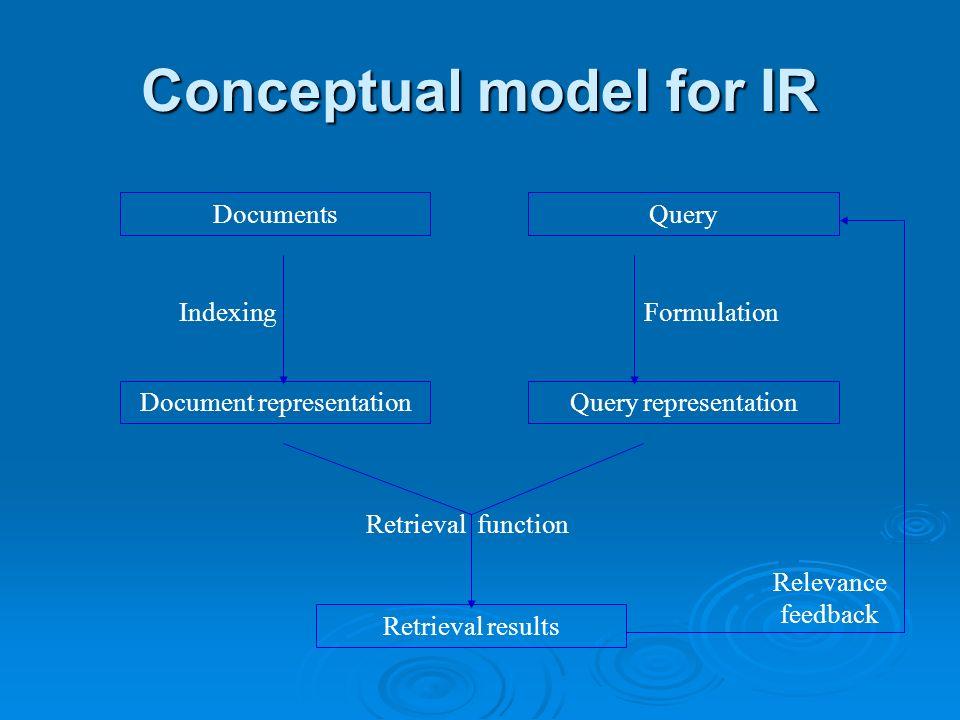 DocumentsQuery Document representation Retrieval results Query representation IndexingFormulation Retrieval function Relevance feedback Conceptual model for IR
