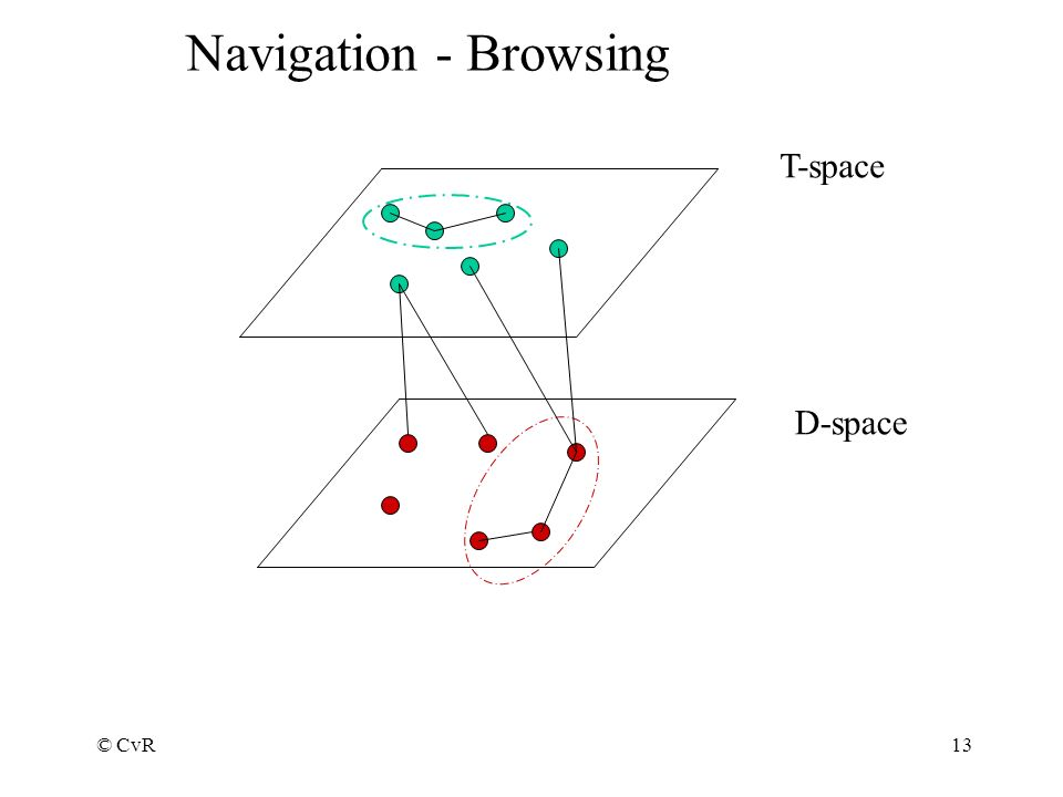 © CvR13 Navigation - Browsing T-space D-space