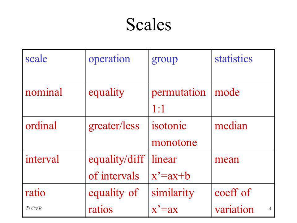 CvR 4 Scales scaleoperationgroupstatistics nominalequalitypermutation 1:1 mode ordinalgreater/lessisotonic monotone median intervalequality/diff of in