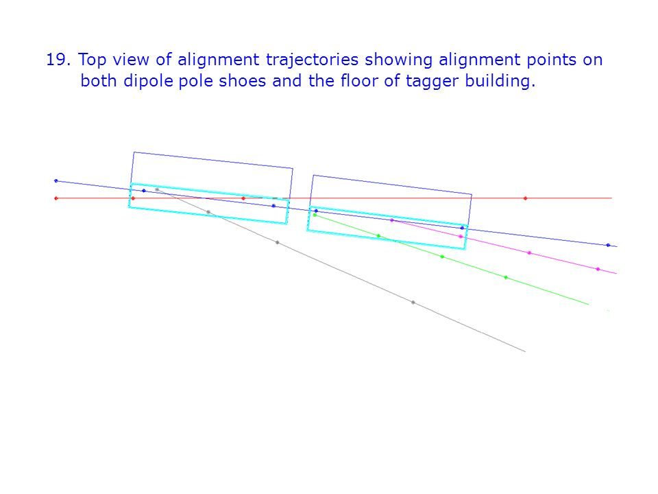 19. Top view of alignment trajectories showing alignment points on both dipole pole shoes and the floor of tagger building.