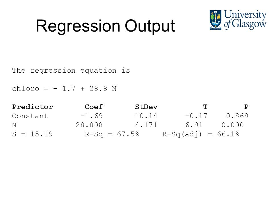 Regression Output The regression equation is chloro = - 1.7 + 28.8 N Predictor Coef StDev T P Constant -1.69 10.14 -0.17 0.869 N 28.808 4.171 6.91 0.000 S = 15.19 R-Sq = 67.5% R-Sq(adj) = 66.1%