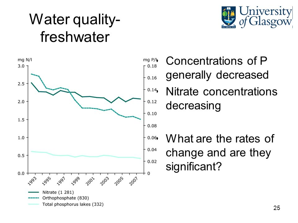 25 Water quality- freshwater Concentrations of P generally decreased Nitrate concentrations decreasing What are the rates of change and are they significant?