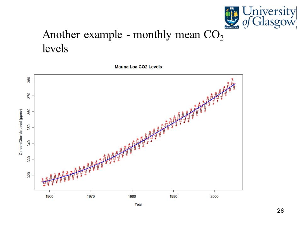 26 Another example - monthly mean CO 2 levels