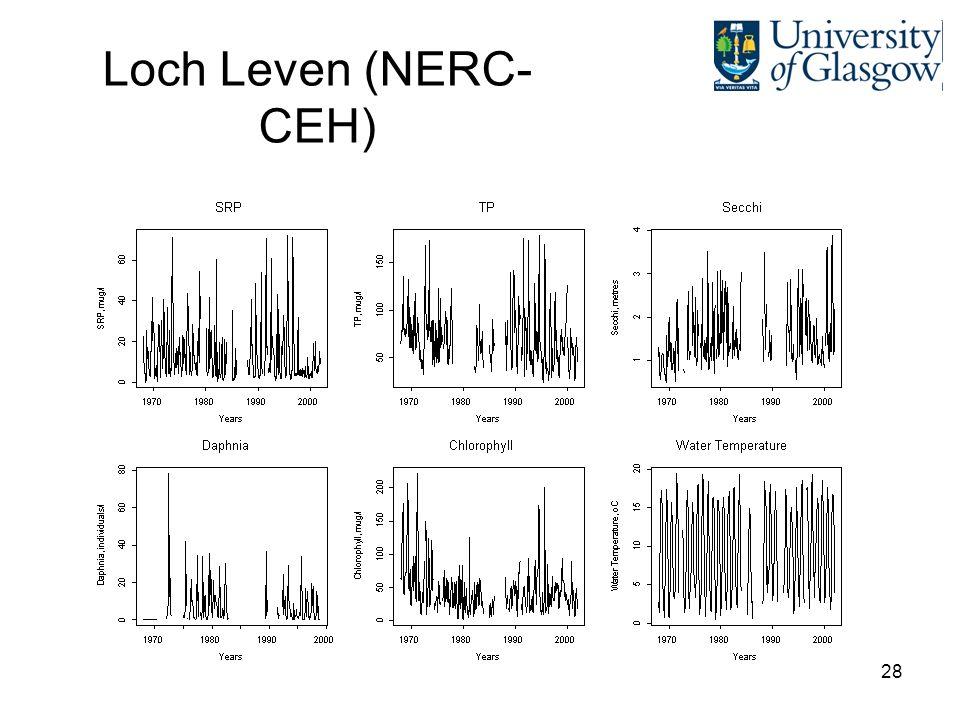 28 Loch Leven (NERC- CEH)