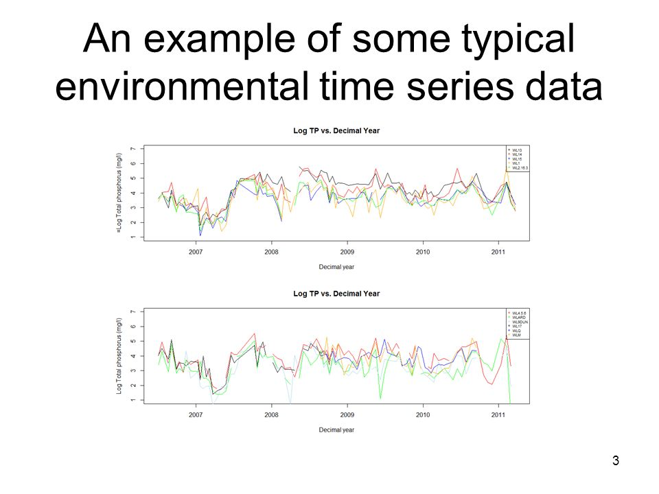 An example of some typical environmental time series data 3