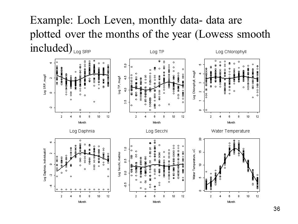 36 Example: Loch Leven, monthly data- data are plotted over the months of the year (Lowess smooth included)