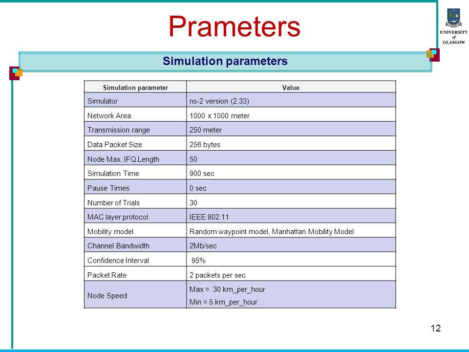 Prameters 12 Simulation parameters Simulation parameterValue Simulatorns-2 version (2.33) Network Area1000 x 1000 meter Transmission range250 meter Data Packet Size 256 bytes Node Max.