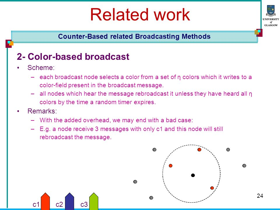 24 Related work 2- Color-based broadcast Scheme: –each broadcast node selects a color from a set of η colors which it writes to a color-field present in the broadcast message.