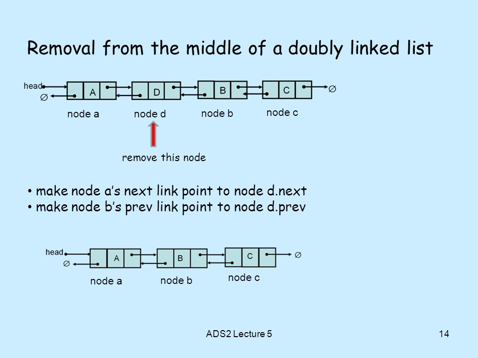 ADS2 Lecture 514 Removal from the middle of a doubly linked list node anode d node b node c remove this node make node as next link point to node d.next make node bs prev link point to node d.prev node a node b node c