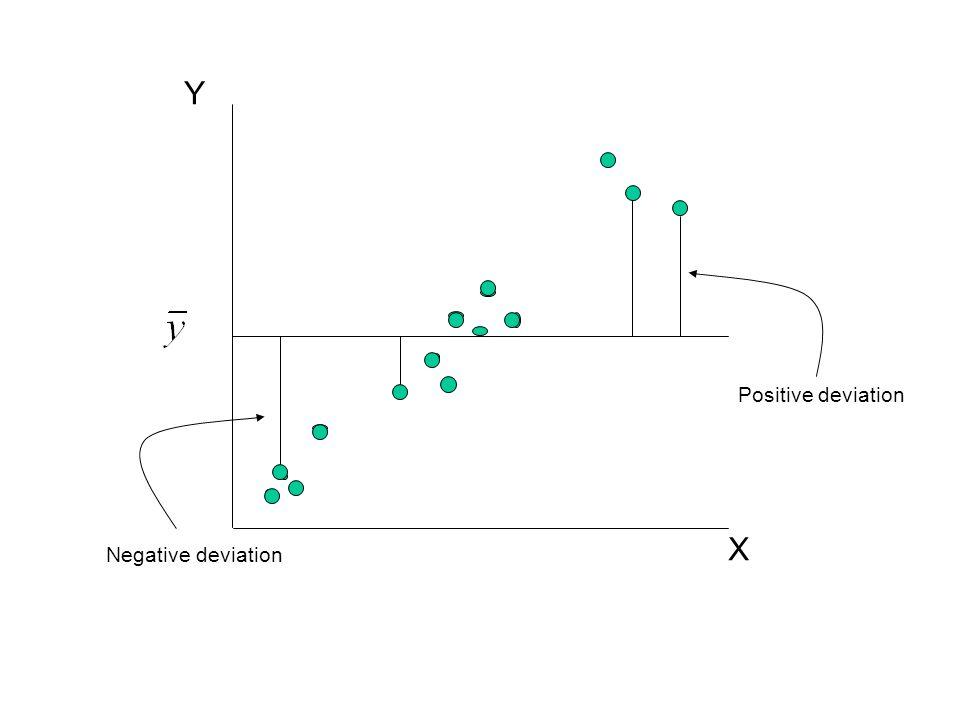 Y X Positive deviation Negative deviation
