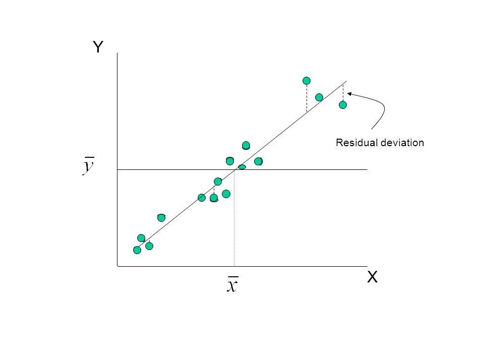 Y X Residual deviation